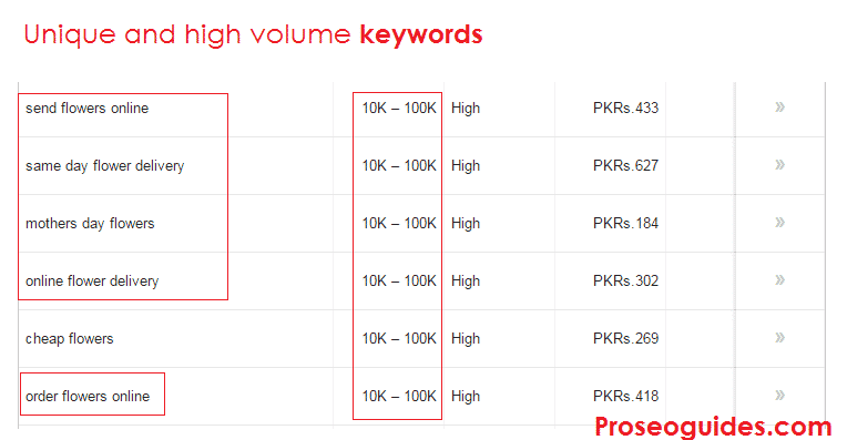 Unique Keywords Using Google Keyword Planner